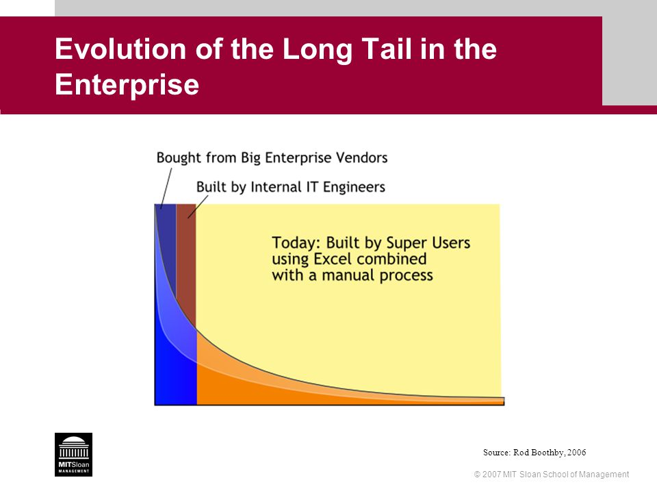 © 2007 MIT Sloan School of Management Evolution of the Long Tail in the Enterprise Source: Rod Boothby, 2006