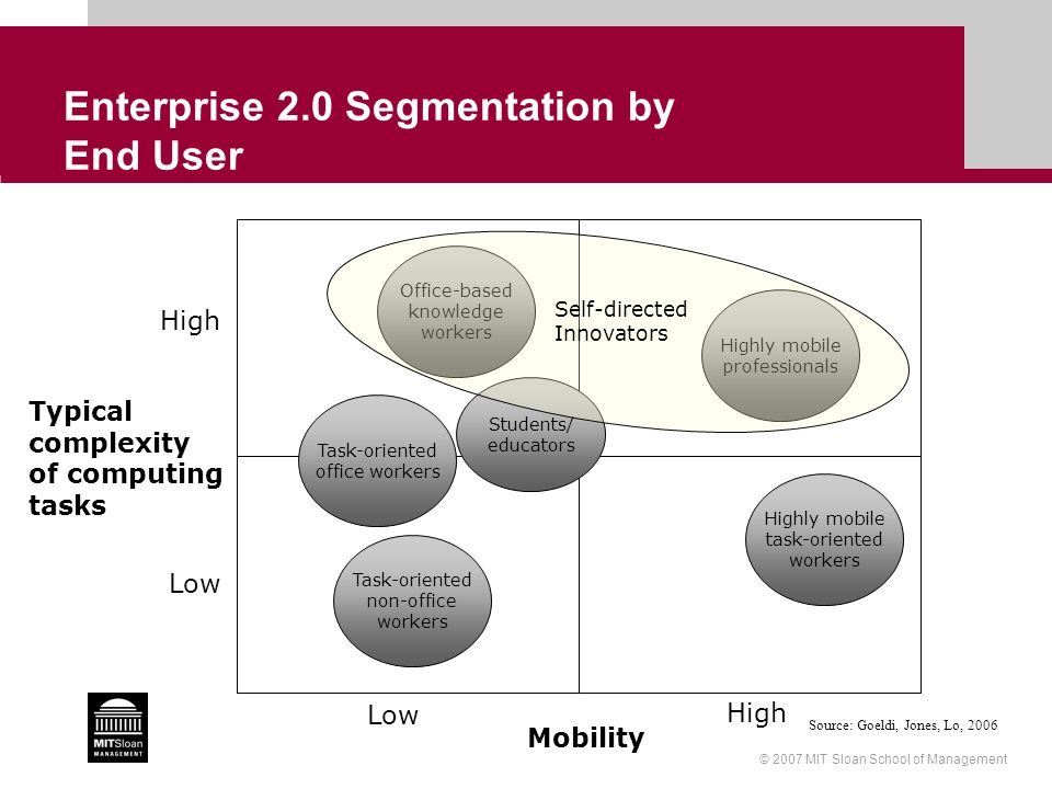 © 2007 MIT Sloan School of Management Enterprise 2.0 Segmentation by End User Typical complexity of computing tasks Mobility Low High Low High Highly mobile professionals Highly mobile task-oriented workers Office-based knowledge workers Task-oriented office workers Task-oriented non-office workers Students/ educators Self-directed Innovators Source: Goeldi, Jones, Lo, 2006