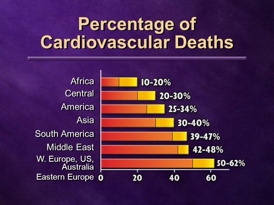 Smoking High blood pressure High cholesterol The Big Three