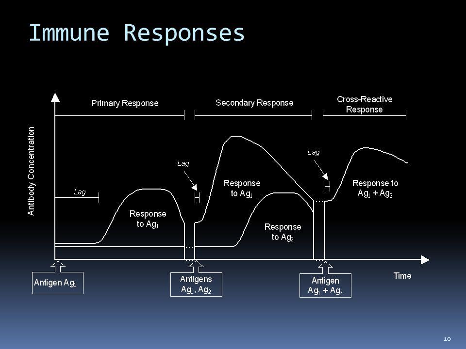 Immune Responses 10