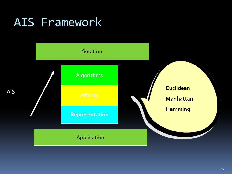 AIS Framework 17 Algorithms Affinity Representation Application Solution AIS Euclidean Manhattan Hamming