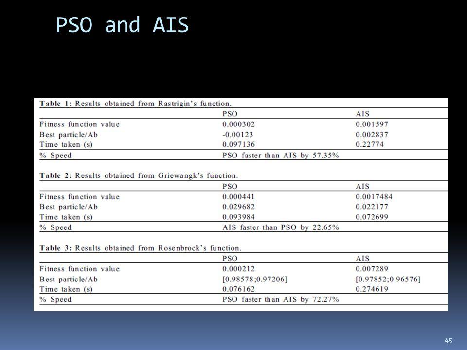 PSO and AIS 45