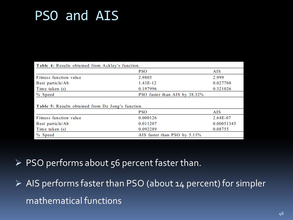 PSO and AIS  PSO performs about 56 percent faster than.  AIS performs faster than PSO (about 14 percent) for simpler mathematical functions 46