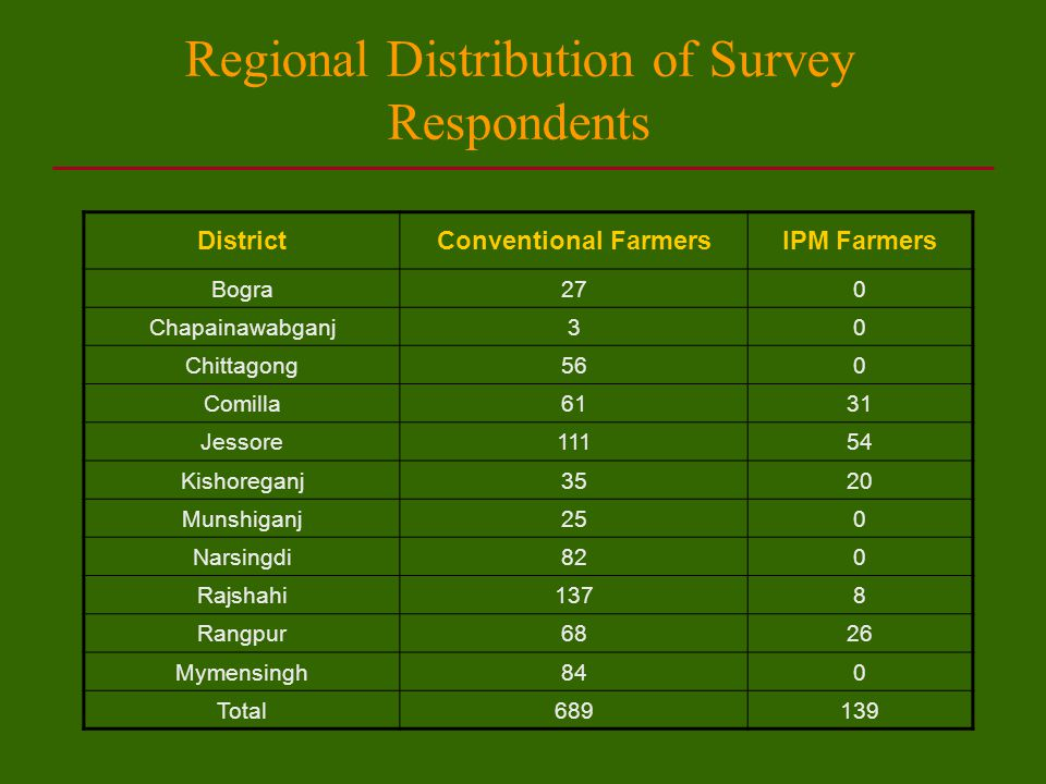 Regional Distribution of Survey Respondents DistrictConventional FarmersIPM Farmers Bogra270 Chapainawabganj30 Chittagong560 Comilla6131 Jessore11154 Kishoreganj3520 Munshiganj250 Narsingdi820 Rajshahi1378 Rangpur6826 Mymensingh840 Total689139