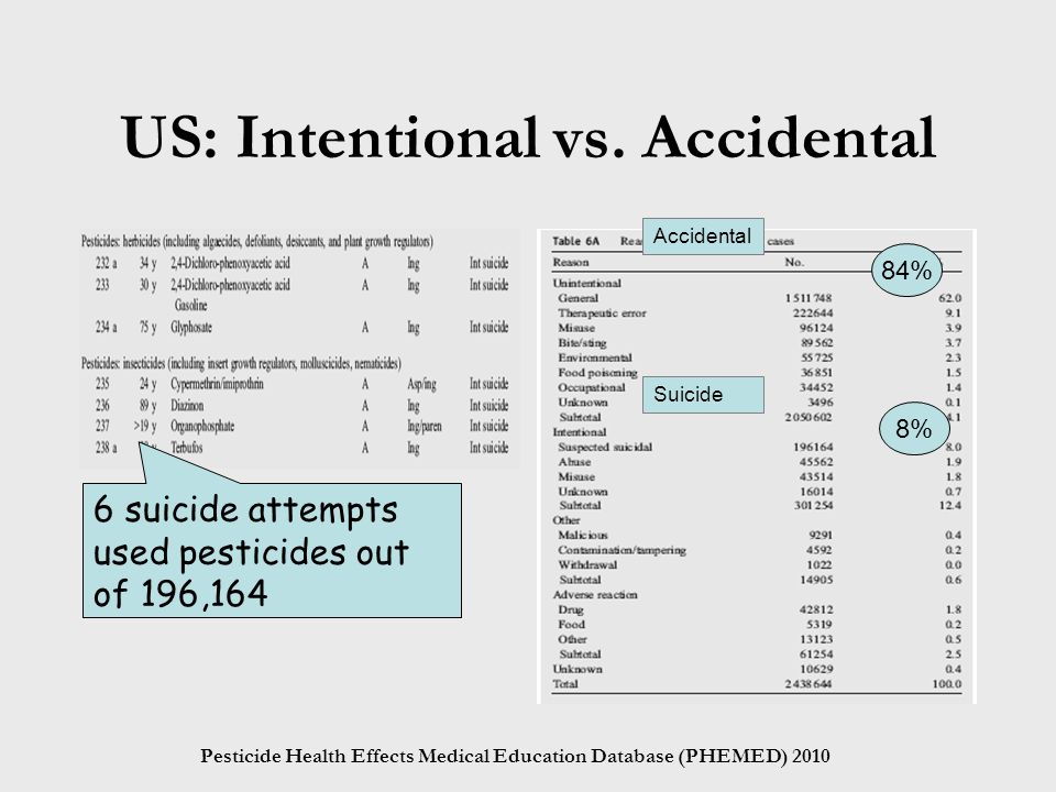 Pesticide Health Effects Medical Education Database (PHEMED) 2010 US: Intentional vs.