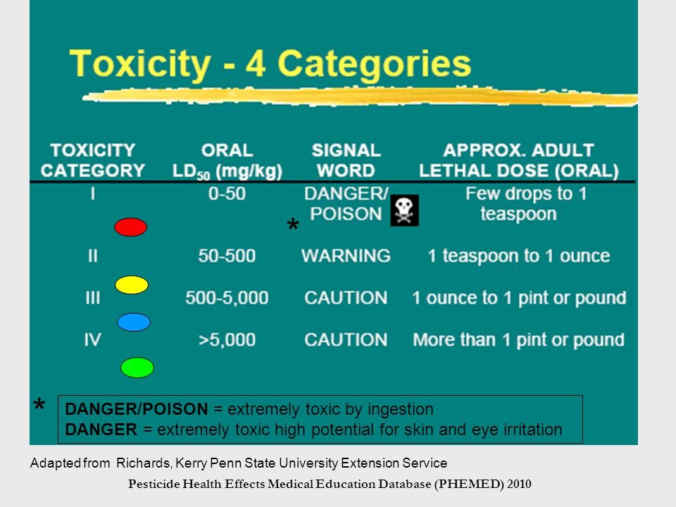 Pesticide Health Effects Medical Education Database (PHEMED) 2010 Adapted from Richards, Kerry Penn State University Extension Service DANGER/POISON = extremely toxic by ingestion DANGER = extremely toxic high potential for skin and eye irritation * *