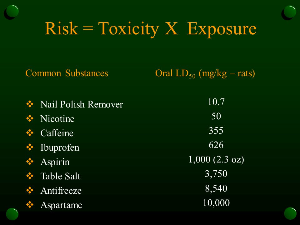 Risk = Toxicity X Exposure Common Substances  Nail Polish Remover  Nicotine  Caffeine  Ibuprofen  Aspirin  Table Salt  Antifreeze  Aspartame Oral LD 50 (mg/kg – rats) 10.7 50 355 626 1,000 (2.3 oz) 3,750 8,540 10,000