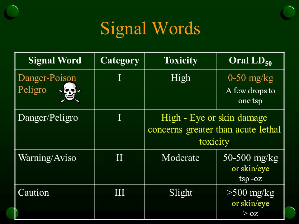 Signal Words Signal WordCategoryToxicityOral LD 50 Danger-Poison Peligro IHigh0-50 mg/kg A few drops to one tsp Danger/PeligroIHigh - Eye or skin damage concerns greater than acute lethal toxicity Warning/AvisoIIModerate50-500 mg/kg or skin/eye tsp -oz CautionIIISlight>500 mg/kg or skin/eye > oz