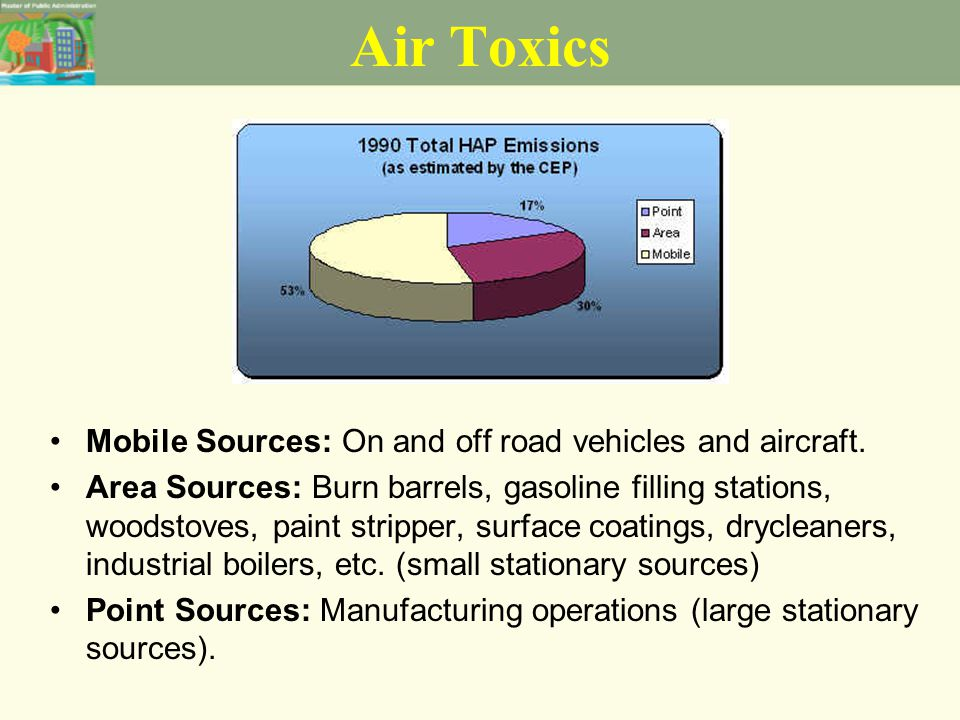 Air Toxics - Definition Air toxics refers to 188 hazardous air pollutants (HAPs) listed in the Clean Air Act (CAA) of 1990.