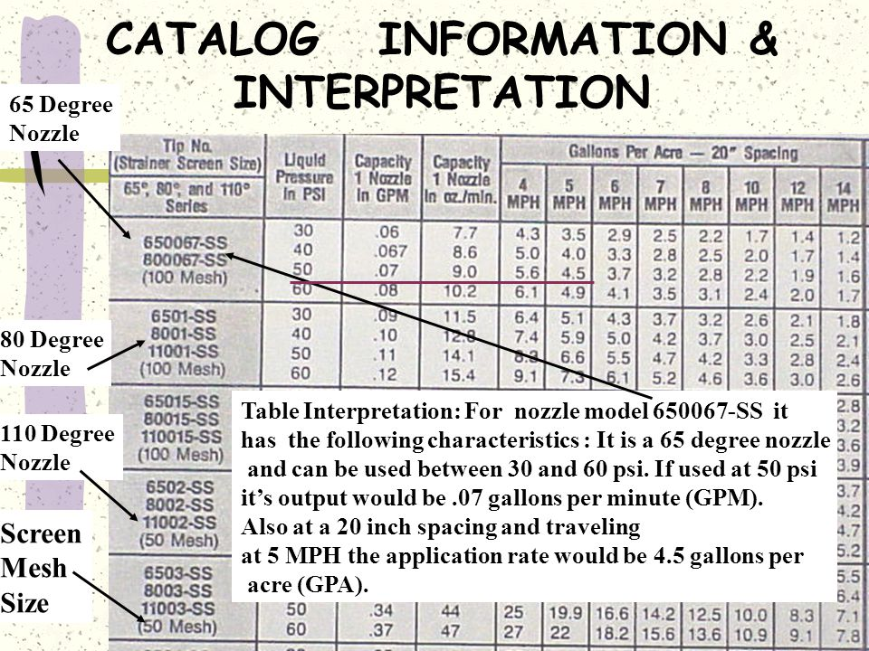 Example of Catalog Information on Nozzle Selection