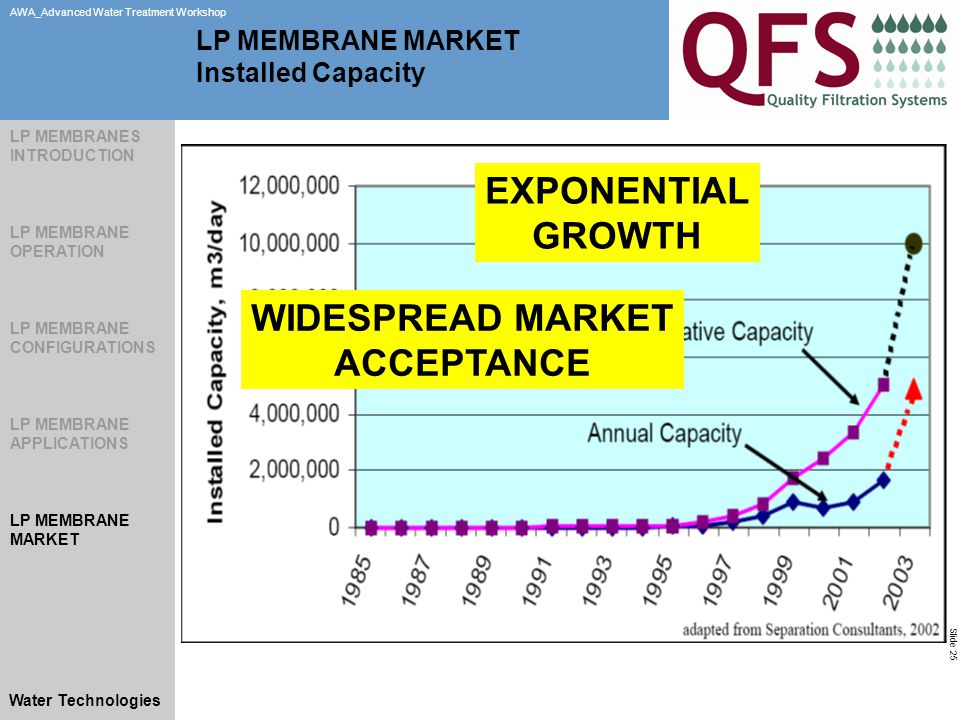 Slide 25 AWA_Advanced Water Treatment Workshop Water Technologies LP MEMBRANE MARKET Installed Capacity EXPONENTIAL GROWTH WIDESPREAD MARKET ACCEPTANCE LP MEMBRANES INTRODUCTION LP MEMBRANE OPERATION LP MEMBRANE CONFIGURATIONS LP MEMBRANE APPLICATIONS LP MEMBRANE MARKET