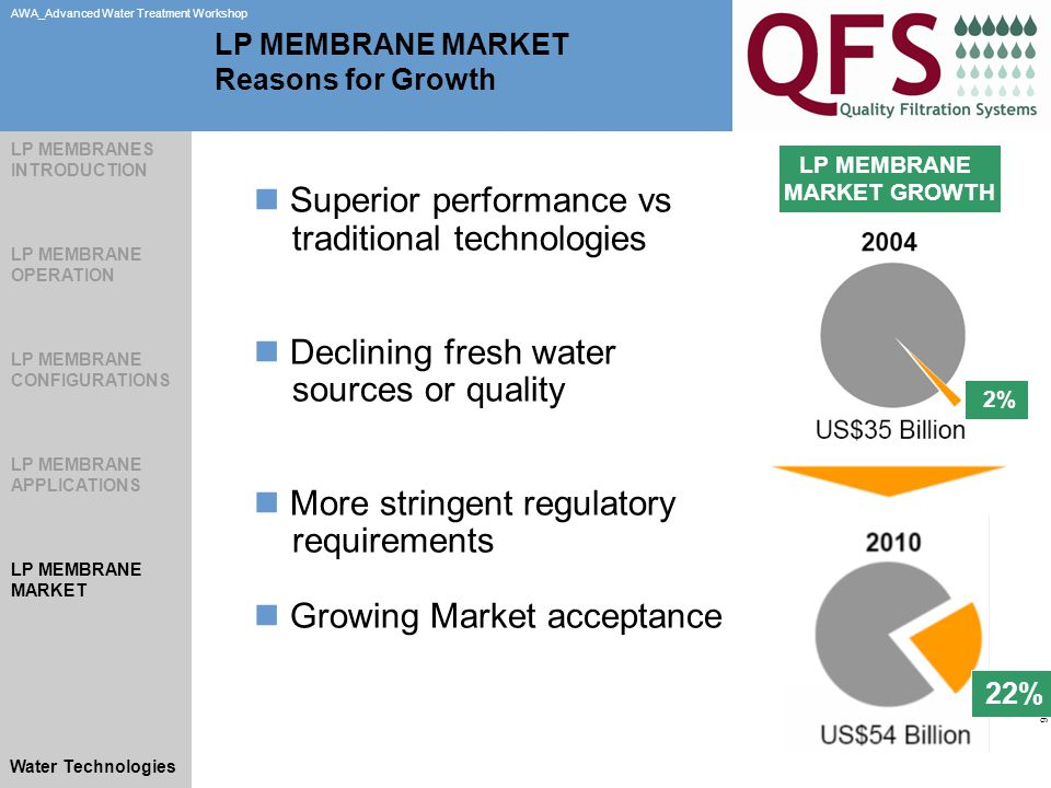 Slide 26 AWA_Advanced Water Treatment Workshop Water Technologies LP MEMBRANE MARKET GROWTH LP MEMBRANE MARKET Reasons for Growth 22% 2% Superior performance vs traditional technologies Declining fresh water sources or quality More stringent regulatory requirements Growing Market acceptance LP MEMBRANES INTRODUCTION LP MEMBRANE OPERATION LP MEMBRANE CONFIGURATIONS LP MEMBRANE APPLICATIONS LP MEMBRANE MARKET