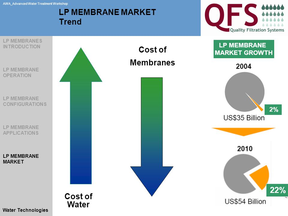 Slide 27 AWA_Advanced Water Treatment Workshop Water Technologies LP MEMBRANE MARKET GROWTH LP MEMBRANE MARKET Trend 22% 2% Cost of Water Cost of Membranes LP MEMBRANES INTRODUCTION LP MEMBRANE OPERATION LP MEMBRANE CONFIGURATIONS LP MEMBRANE APPLICATIONS LP MEMBRANE MARKET