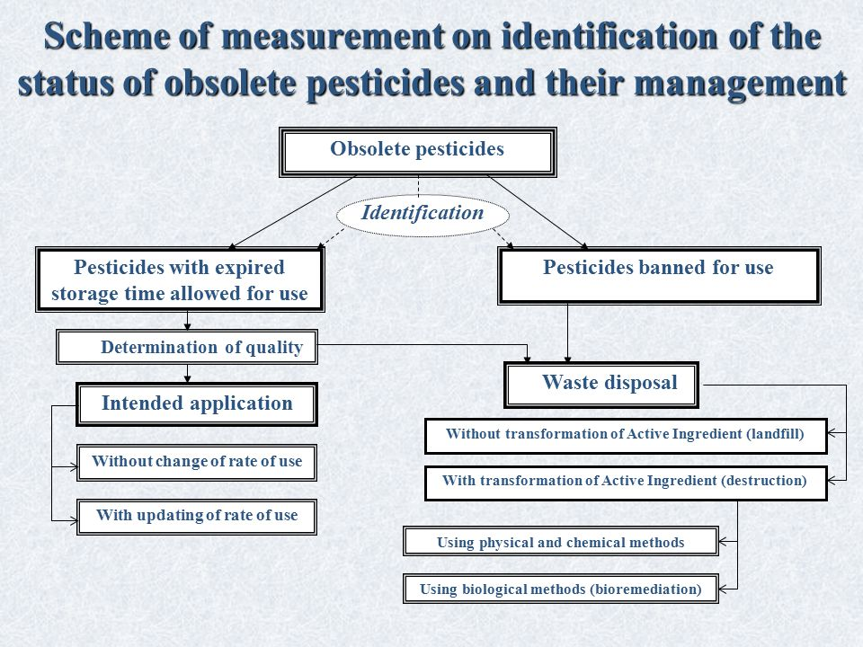 Scheme of measurement on identification of the status of obsolete pesticides and their management Obsolete pesticides Pesticides with expired storage time allowed for use Pesticides banned for use Identification Determination of quality Waste disposal Intended application Without change of rate of use With updating of rate of use Without transformation of Active Ingredient (landfill) Using physical and chemical methods Using biological methods (bioremediation) With transformation of Active Ingredient (destruction)