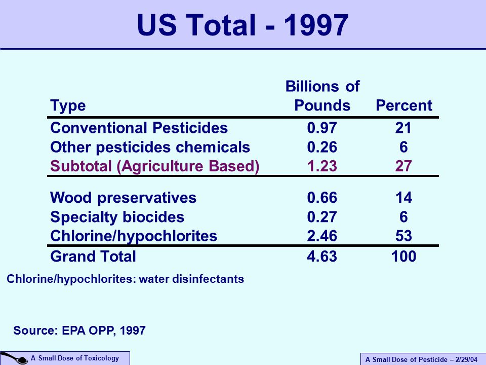 A Small Dose of Pesticide – 2/29/04 A Small Dose of Toxicology US Total - 1997 Type Billions of PoundsPercent Conventional Pesticides0.9721 Other pesticides chemicals0.266 Subtotal (Agriculture Based)1.2327 Wood preservatives0.6614 Specialty biocides0.276 Chlorine/hypochlorites2.4653 Grand Total4.63100 Source: EPA OPP, 1997 Chlorine/hypochlorites: water disinfectants