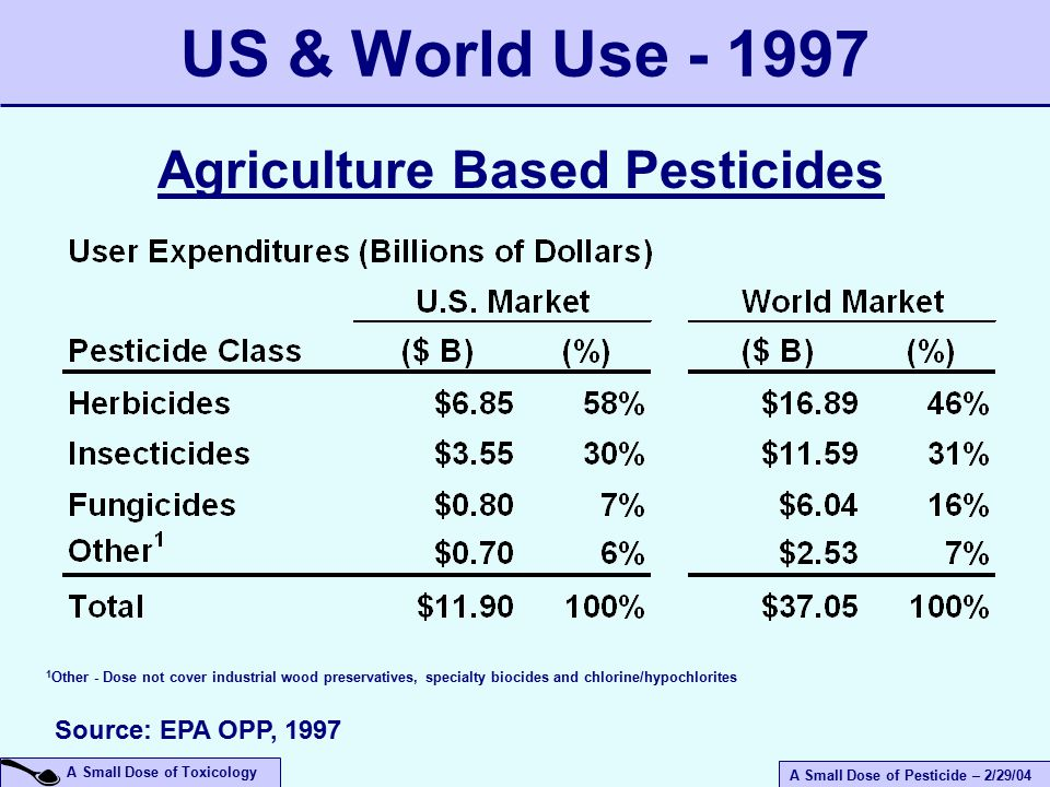 A Small Dose of Pesticide – 2/29/04 A Small Dose of Toxicology US & World Use - 1997 Agriculture Based Pesticides 1 Other - Dose not cover industrial wood preservatives, specialty biocides and chlorine/hypochlorites Source: EPA OPP, 1997