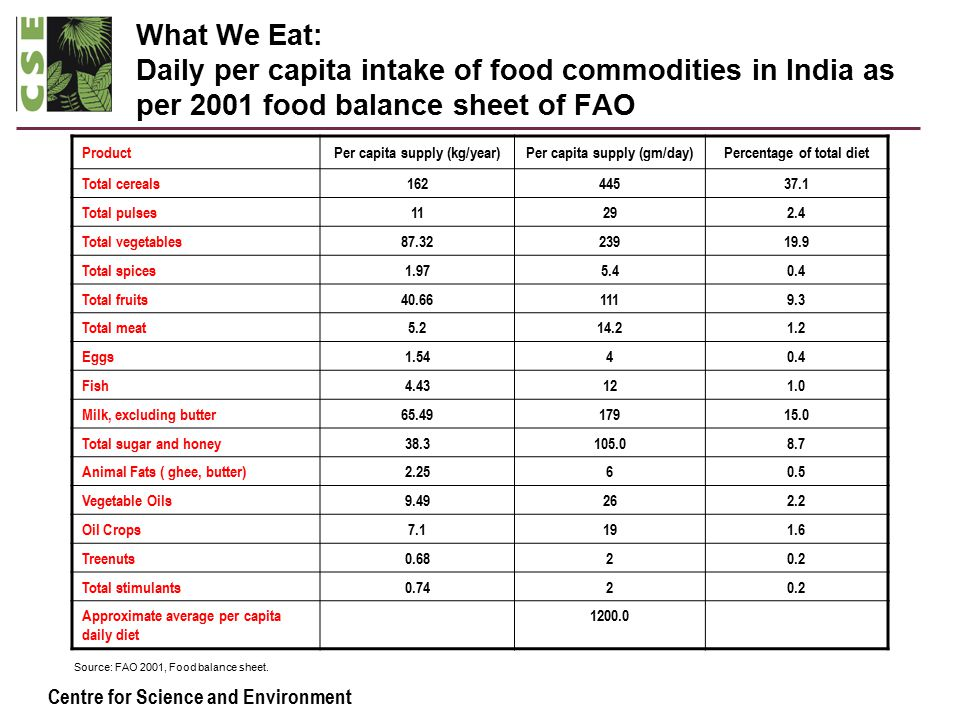 Centre for Science and Environment What We Eat: Daily per capita intake of food commodities in India as per 2001 food balance sheet of FAO ProductPer capita supply (kg/year)Per capita supply (gm/day)Percentage of total diet Total cereals16244537.1 Total pulses11292.4 Total vegetables87.3223919.9 Total spices1.975.40.4 Total fruits40.661119.3 Total meat5.214.21.2 Eggs1.5440.4 Fish4.43121.0 Milk, excluding butter65.4917915.0 Total sugar and honey38.3105.08.7 Animal Fats ( ghee, butter)2.2560.5 Vegetable Oils9.49262.2 Oil Crops7.1191.6 Treenuts0.6820.2 Total stimulants0.7420.2 Approximate average per capita daily diet 1200.0 Source: FAO 2001, Food balance sheet.