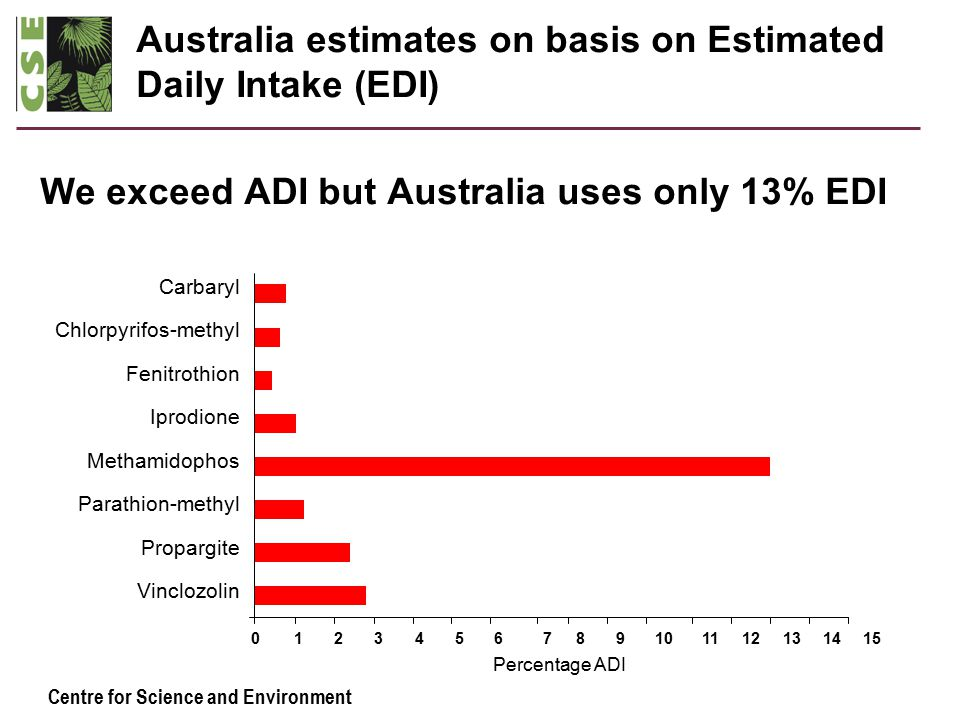 Centre for Science and Environment Australia estimates on basis on Estimated Daily Intake (EDI) We exceed ADI but Australia uses only 13% EDI Carbaryl Chlorpyrifos-methyl Fenitrothion Iprodione Methamidophos Parathion-methyl Propargite Vinclozolin 0123456789101112131415 Percentage ADI
