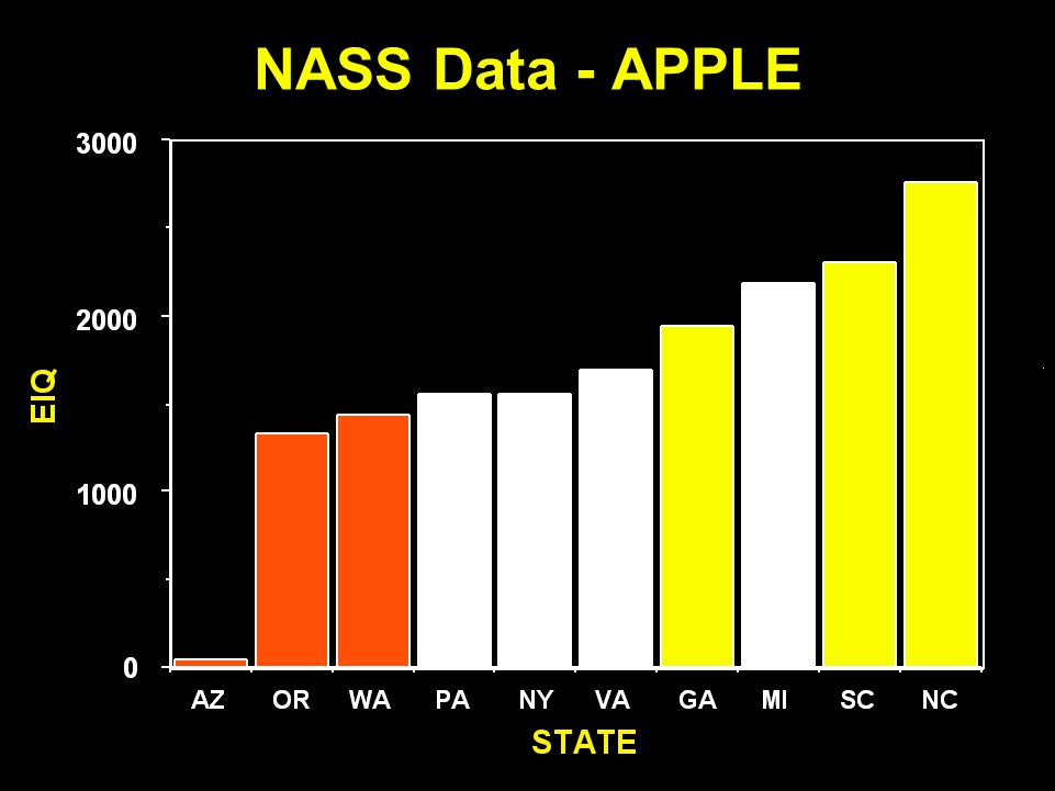 NASS Data - APPLE