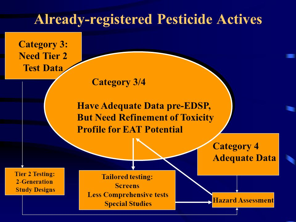 Already-registered Pesticide Actives Category 3: Need Tier 2 Test Data Tier 2 Testing: 2-Generation Study Designs Category 4 Adequate Data Hazard Assessment Category 3/4 Have Adequate Data pre-EDSP, But Need Refinement of Toxicity Profile for EAT Potential Tailored testing: Screens Less Comprehensive tests Special Studies
