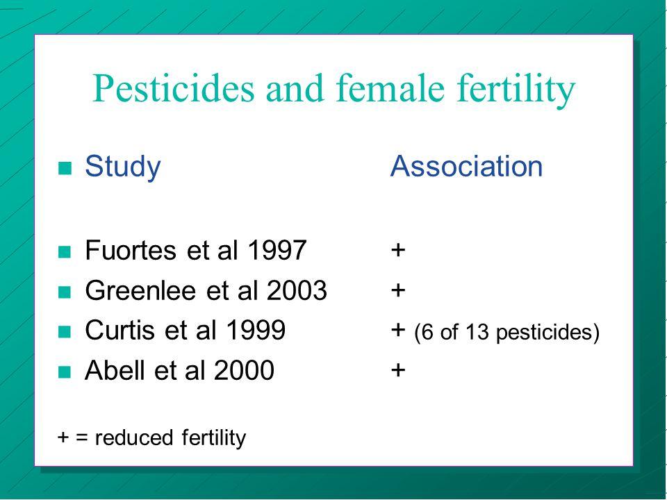 Pesticides and female fertility n StudyAssociation n Fuortes et al 1997+ n Greenlee et al 2003+ n Curtis et al 1999+ (6 of 13 pesticides) n Abell et al 2000+ + = reduced fertility
