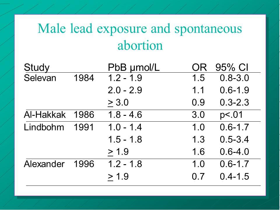 Male lead exposure and spontaneous abortion Study PbB µmol/L OR 95% CI Selevan1984 1.2 - 1.91.50.8-3.0 2.0 - 2.91.10.6-1.9 > 3.00.90.3-2.3 Al-Hakkak19861.8 - 4.63.0p<.01 Lindbohm19911.0 - 1.41.00.6-1.7 1.5 - 1.81.30.5-3.4 > 1.91.60.6-4.0 Alexander19961.2 - 1.81.00.6-1.7 > 1.90.70.4-1.5