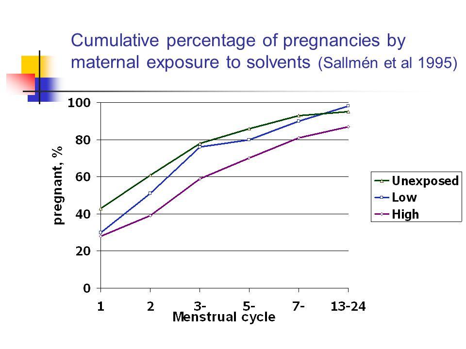 Cumulative percentage of pregnancies by maternal exposure to solvents (Sallmén et al 1995)