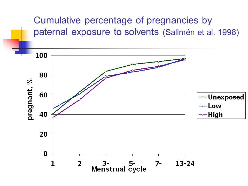 Cumulative percentage of pregnancies by paternal exposure to solvents (Sallmén et al. 1998)