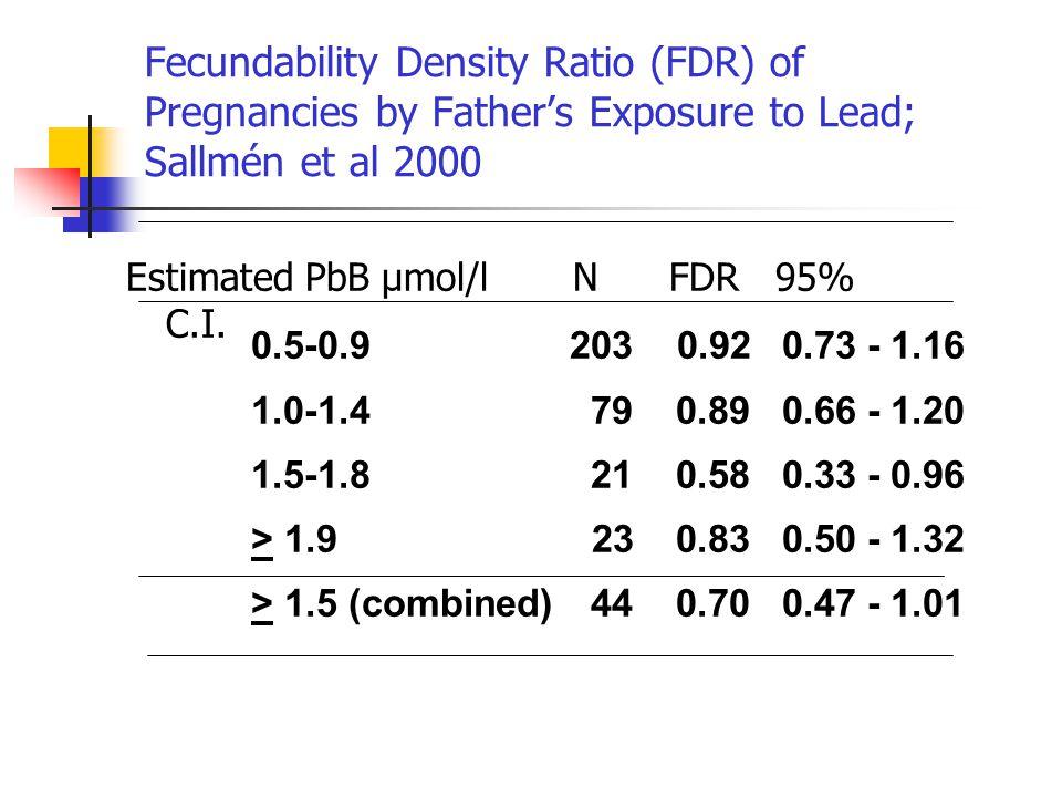 Fecundability Density Ratio (FDR) of Pregnancies by Father's Exposure to Lead; Sallmén et al 2000 Estimated PbB µmol/l N FDR 95% C.I.