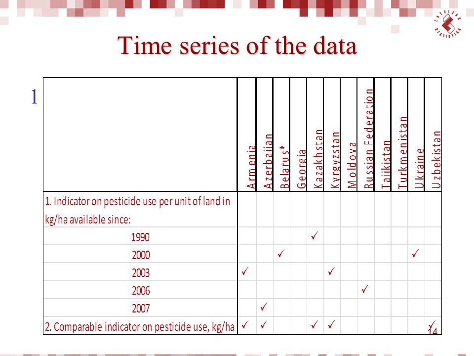 Time series of the data 14 1