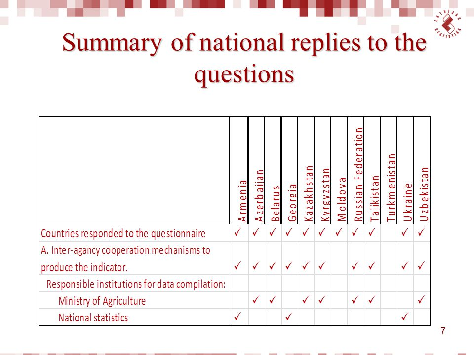 Conclusions  11 countries filled in the questionnaire;  70% of the countries indicated that data on pesticides are obtained by institutions supervised by the Ministry of Agriculture;  In 3 countries data were compiled by the national statistical institutions (Armenia, Georgia and Ukraine), basing on the information obtained from customs information; in the case of Georgia – from survey;  Unfortunately Uzbekistan mentioned only the responsible institution (Ministry of Agriculture) and no data were sent.