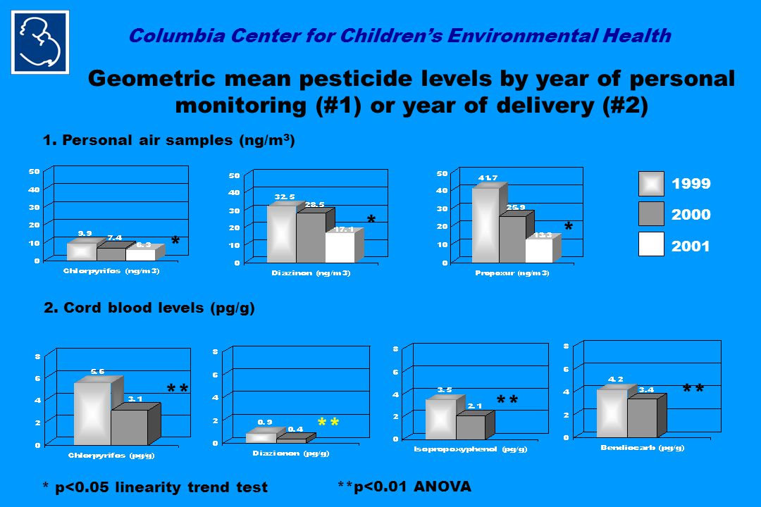 Columbia Center for Children's Environmental Health 1999 2001 2000 Geometric mean pesticide levels by year of personal monitoring (#1) or year of delivery (#2) * p<0.05 linearity trend test 1.