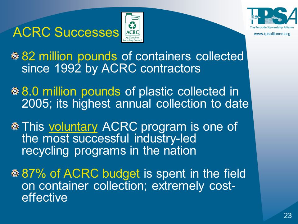 www.tpsalliance.org 23 82 million pounds of containers collected since 1992 by ACRC contractors 8.0 million pounds of plastic collected in 2005; its h