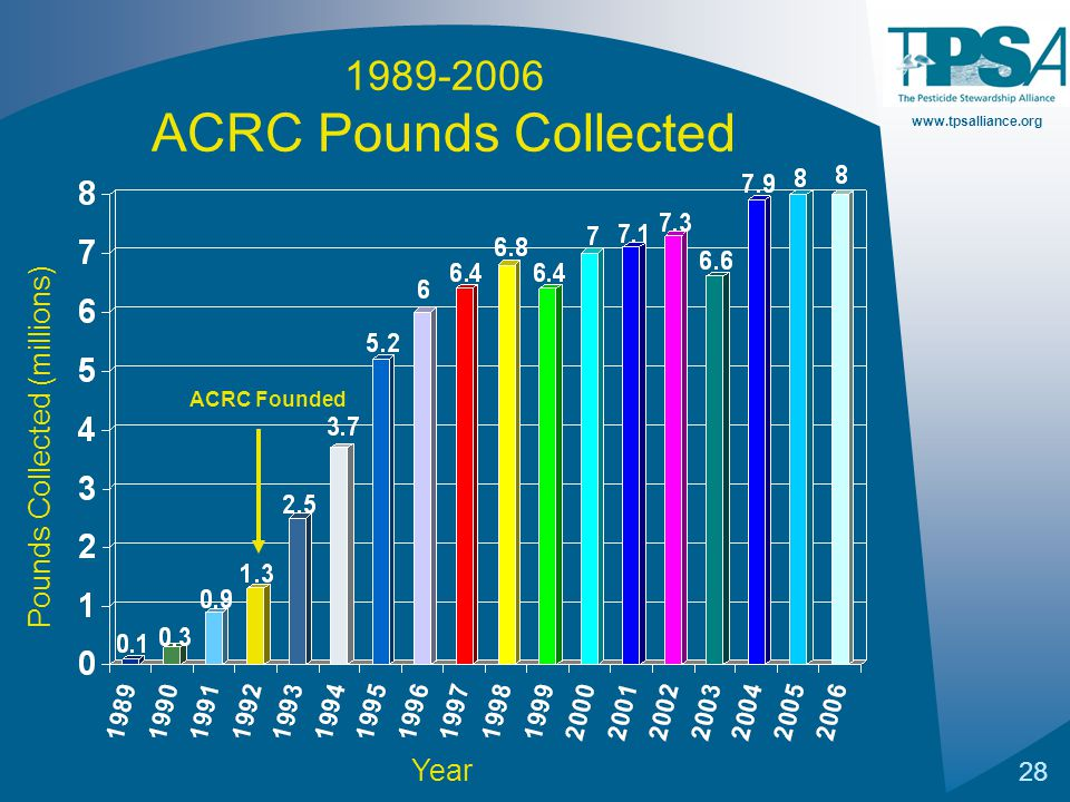 www.tpsalliance.org 28 Year Pounds Collected (millions) ACRC Founded 1989-2006 ACRC Pounds Collected