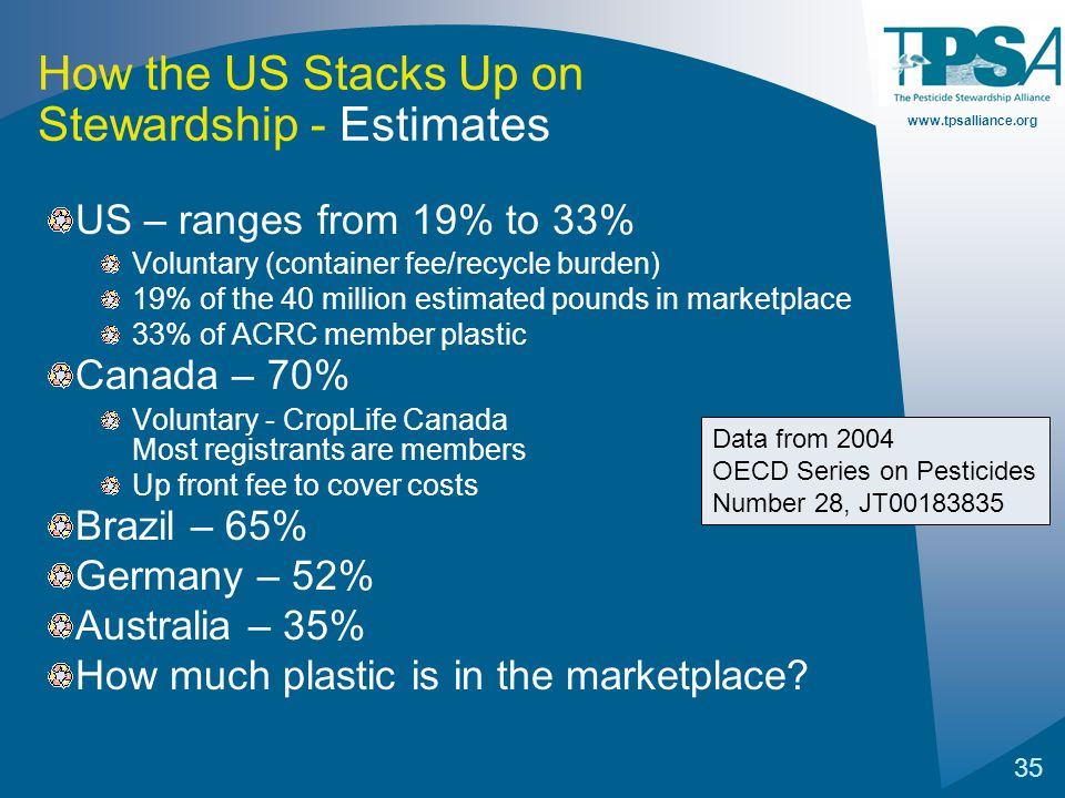 www.tpsalliance.org 35 How the US Stacks Up on Stewardship - Estimates US – ranges from 19% to 33% Voluntary (container fee/recycle burden) 19% of the