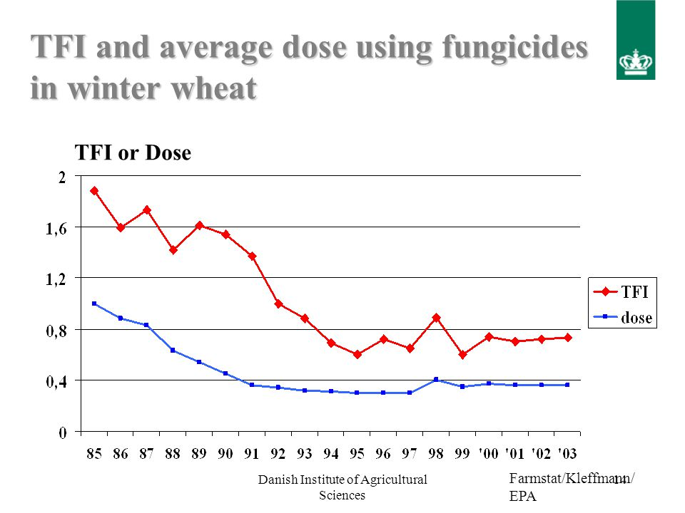 Danish Institute of Agricultural Sciences 13 Margin over fungicide cost for different fungicide dosages applied at GS 51-55.
