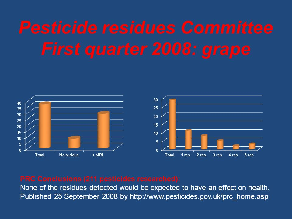 Pesticide residues Committee First quarter 2008: grape PRC Conclusions (211 pesticides researched): None of the residues detected would be expected to have an effect on health.