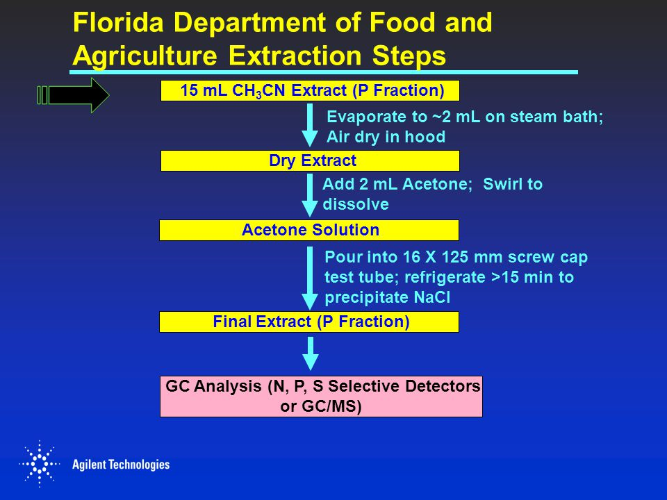 Florida Department of Food and Agriculture Extraction Steps GC Analysis (N, P, S Selective Detectors or GC/MS) 15 mL CH 3 CN Extract (P Fraction) Evap