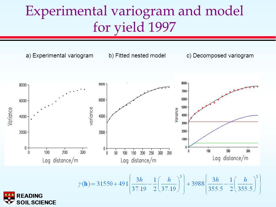READING SOIL SCIENCE Experimental variogram and model for yield 1997 a) Experimental variogramb) Fitted nested model c) Decomposed variogram