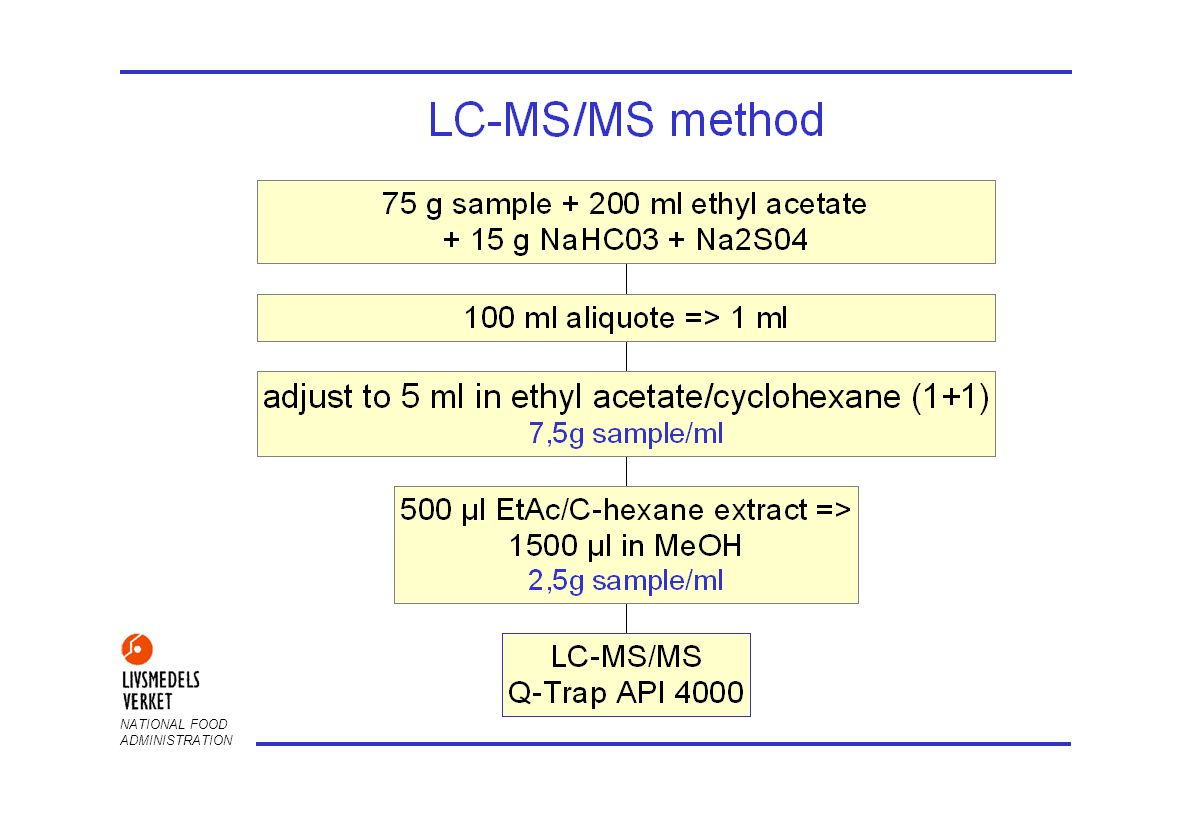 NATIONAL FOOD ADMINISTRATION Benefits of using LC-MS/MS determination No GPC clean-up is needed Selective, provides quantification and confirmation at the same time Better reproducibility for polar pesticides compared with GC LOQ: 10 ppb (0.01 mg/kg) for most pesticides