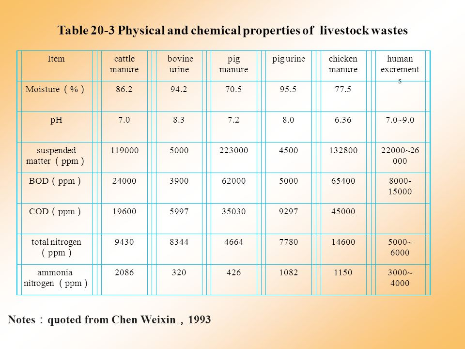 Table 20-3 Physical and chemical properties of livestock wastes Itemcattle manure bovine urine pig manure pig urinechicken manure human excrement s Moisture ( % ) 86.294.270.595.577.5 pH7.08.37.28.06.367.0~9.0 suspended matter ( ppm ) 1190005000223000450013280022000~26 000 BOD ( ppm ) 240003900620005000654008000- 15000 COD ( ppm ) 19600599735030929745000 total nitrogen ( ppm ) 9430834446647780146005000~ 6000 ammonia nitrogen ( ppm ) 2086320426108211503000~ 4000 Notes : quoted from Chen Weixin , 1993