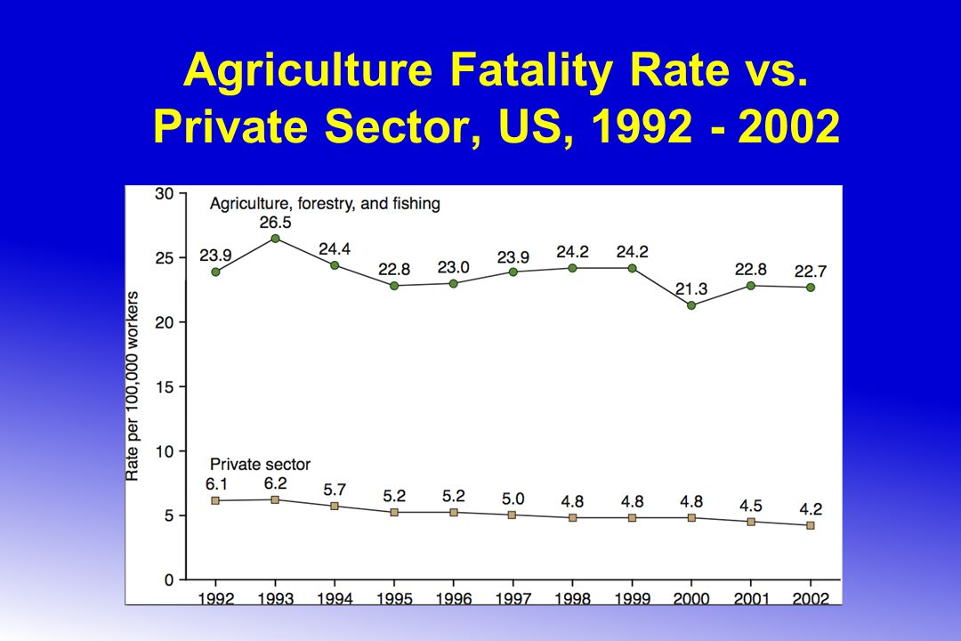 Agriculture Fatality Rate vs. Private Sector, US, 1992 - 2002