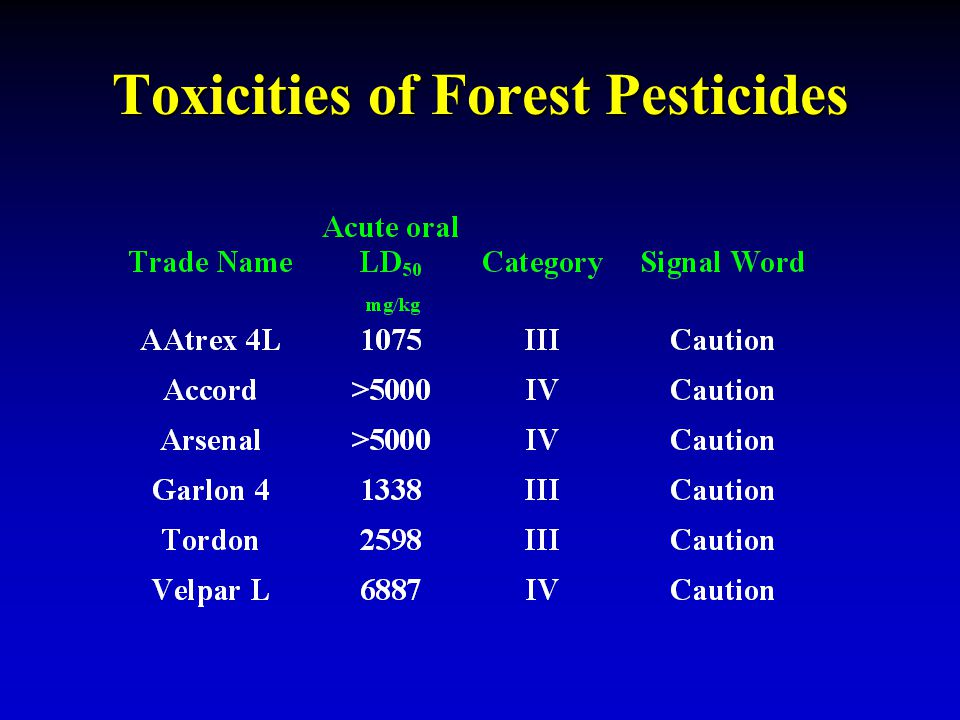 Toxicities of Forest Pesticides