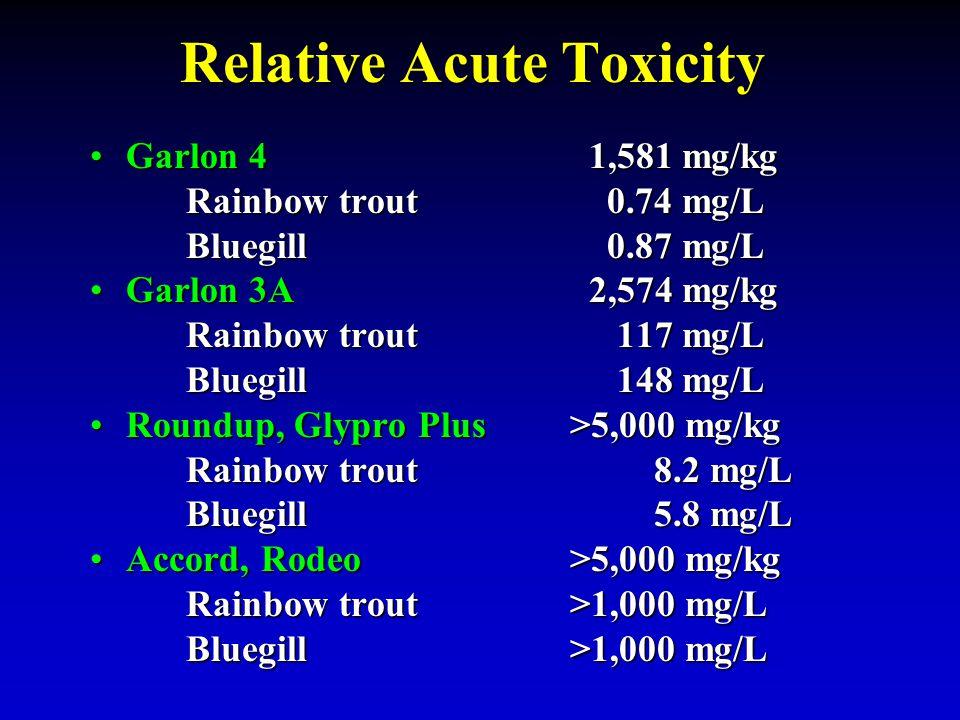 Relative Acute Toxicity Garlon 4 1,581 mg/kgGarlon 4 1,581 mg/kg Rainbow trout 0.74 mg/L Bluegill 0.87 mg/L Garlon 3A 2,574 mg/kgGarlon 3A 2,574 mg/kg Rainbow trout 117 mg/L Bluegill 148 mg/L Roundup, Glypro Plus>5,000 mg/kgRoundup, Glypro Plus>5,000 mg/kg Rainbow trout 8.2 mg/L Bluegill 5.8 mg/L Accord, Rodeo>5,000 mg/kgAccord, Rodeo>5,000 mg/kg Rainbow trout>1,000 mg/L Bluegill>1,000 mg/L