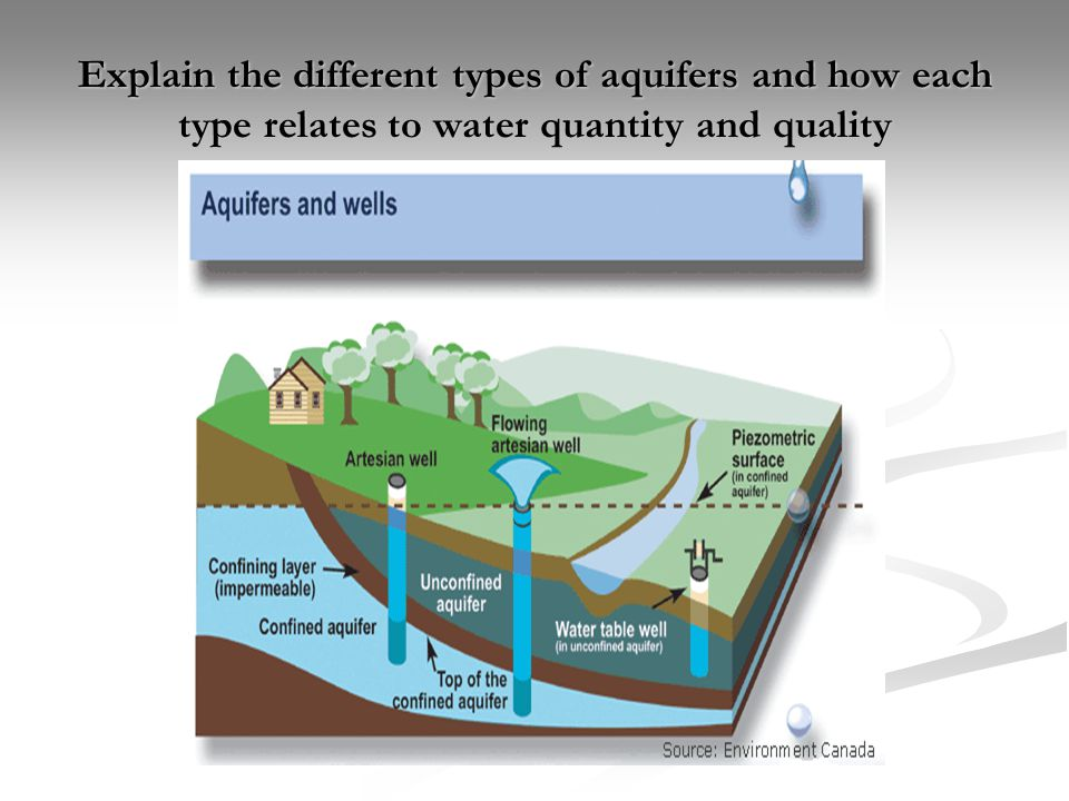 Explain the different types of aquifers and how each type relates to water quantity and quality