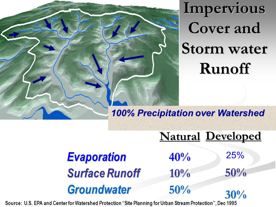 "Impervious Cover and Storm water Runoff 100% Precipitation over Watershed Source: U.S. EPA and Center for Watershed Protection ""Site Planning for Urba"