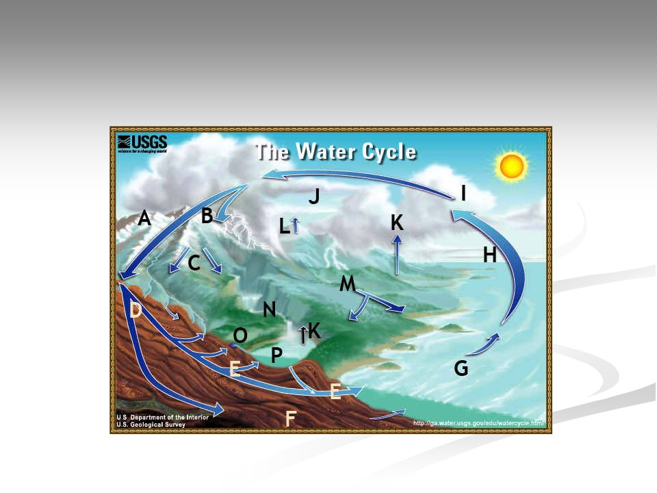 Water Cycle terms [ ] Condensation[ ] Evaporation [ ] Evapotranspiration[ ] Freshwater storage [ ] Ground-water discharge[ ] Ground-water storage [ ] Infiltration[ ] Precipitation [ ] Snowmelt runoff to streams [ ] Spring [ ] Stream flow[ ] Sublimation [ ] Surface runoff [ ] Water storage in the atmosphere [ ] Water storage in ice and snow [ ] Water storage in oceans