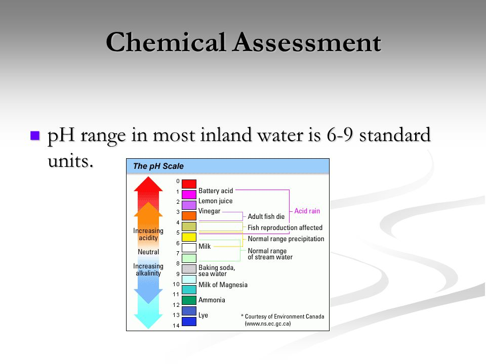 Chemical Assessment pH range in most inland water is 6-9 standard units. pH range in most inland water is 6-9 standard units.
