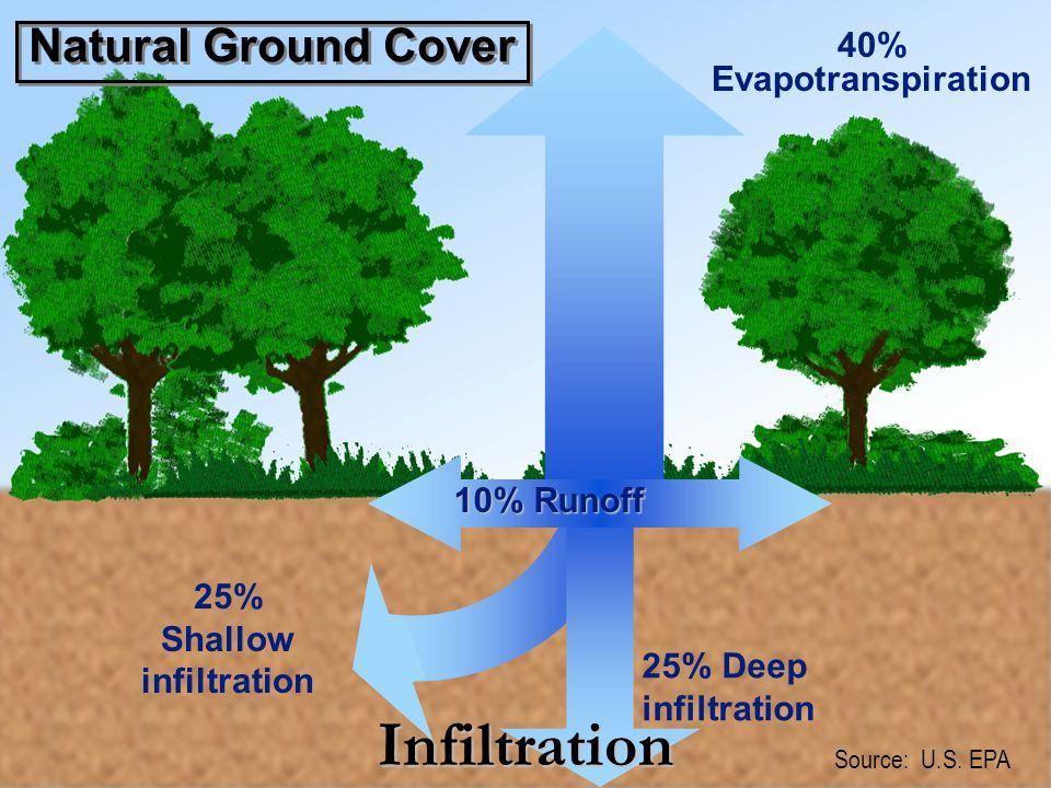 Aquifers - Unconfined aquifer Unconfined aquifer