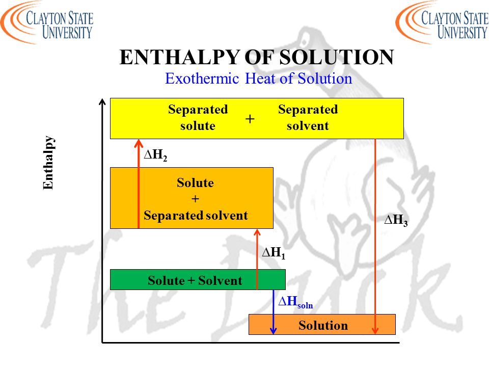ENTHALPY OF SOLUTION Enthalpy Solution Separated solute Solute + Separated solvent Exothermic Heat of Solution Separated solvent Solute + Solvent + ∆H